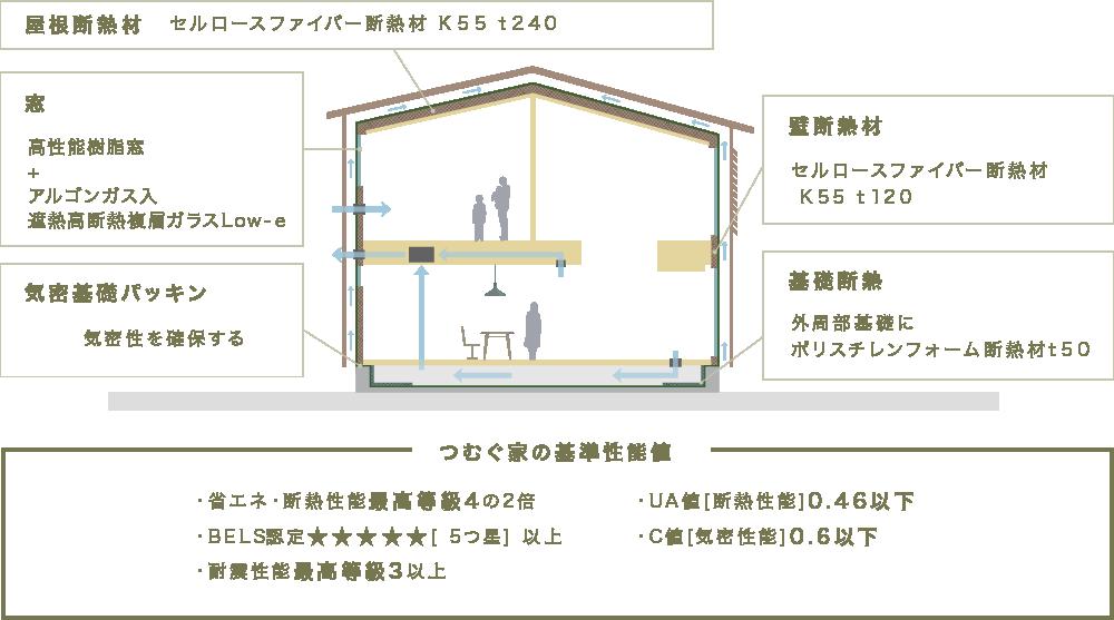 新築ブランド「つむぐ家」の注文住宅の標準性能